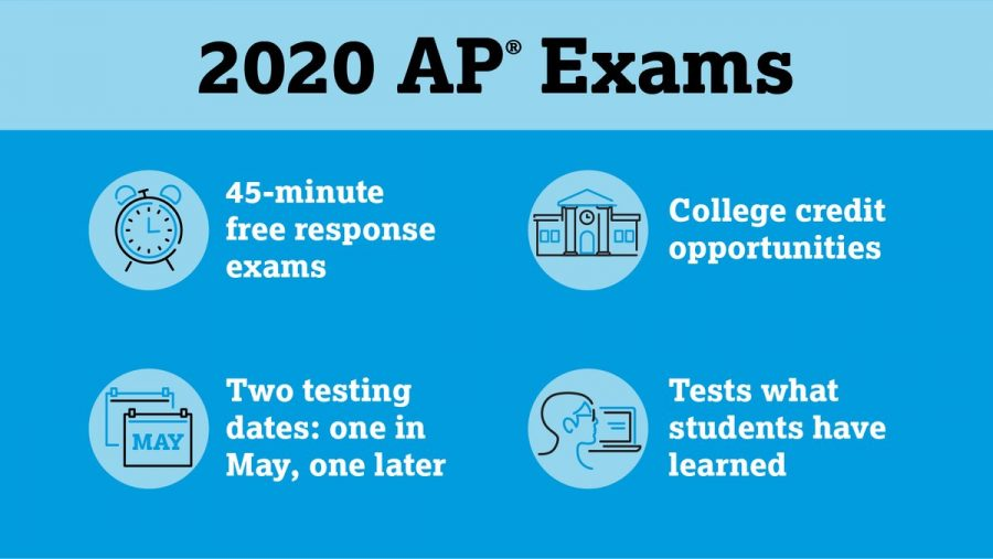 A Closer Look at The College Boards Changes to AP Testing