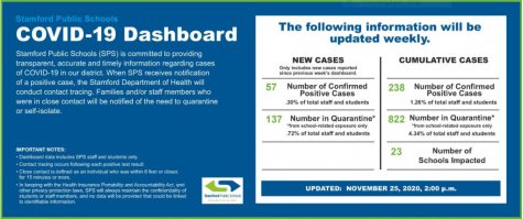 The Stamford Public Schools website has a COVID-19 Dashboard that tracks the number of positive cases in the school district.
